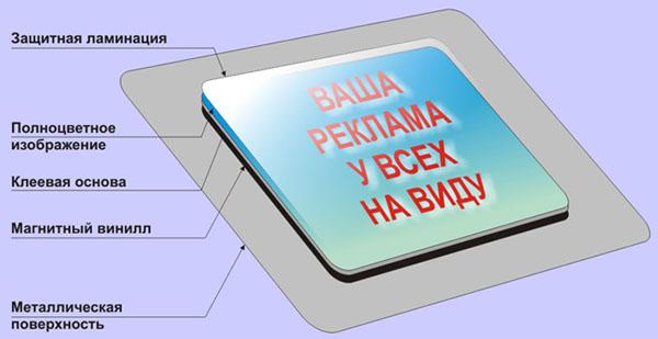 Описание продукции - магнитные наклейки, магниты на холодильник
